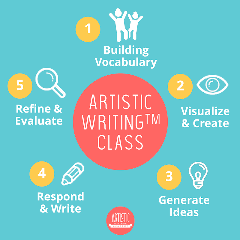 a picture showing the process of the Artistic Writing™ class